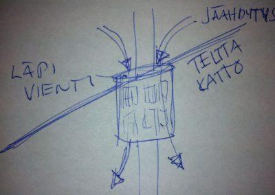 Yksi ajatus oli laittaa generaattori kylmän ja kuuman rajalle kamiinan reiän kohdalle